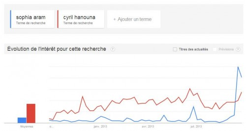 Recherches Web Sophia Aram vs Cyril Hanouna